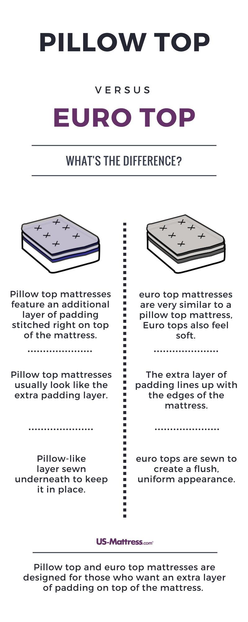 eurotop queen mattress