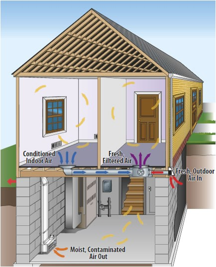 balanced air ventilation system