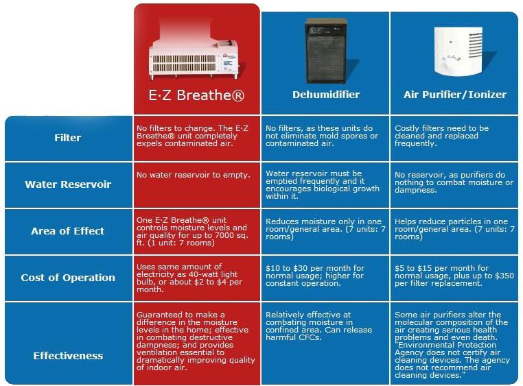 Ez Breathe Ventilation System Cost Ez Breathe whole Home Ventilation System Ez Breathe