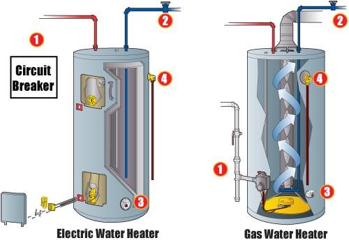 emergency water heater shut off valve