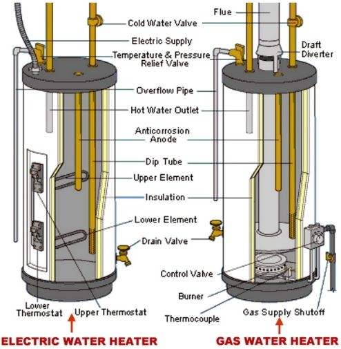 how to turn off electric water heater