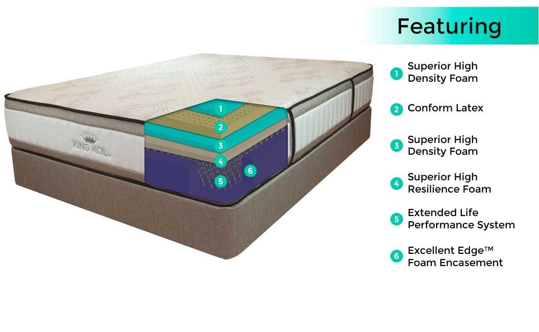 king koil innerspring mattress review