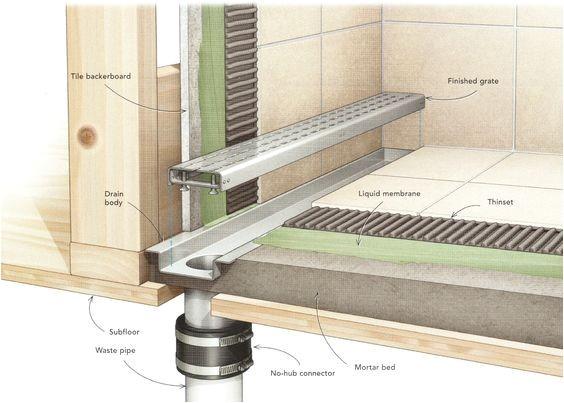 Linear Shower Drain Reviews Linear Shower Drain Plumbing Http Walkinshowers org