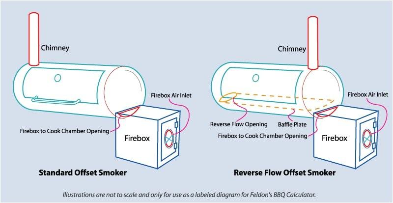 building a reverse flow smoker