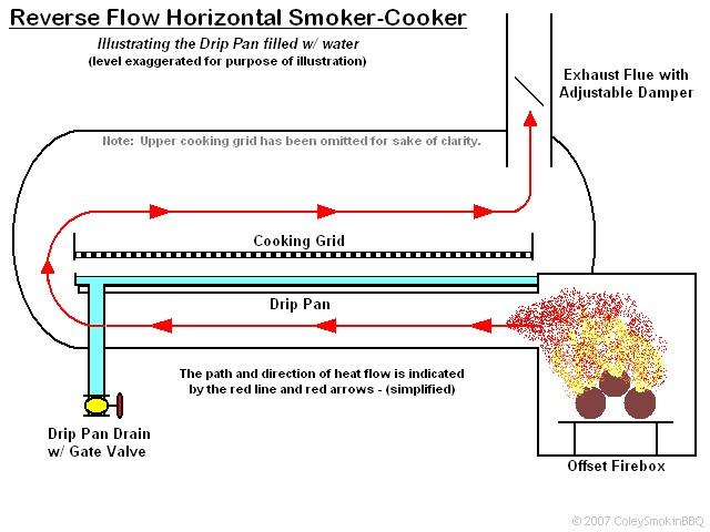 Reverse Flow Offset Smoker Plans | AdinaPorter