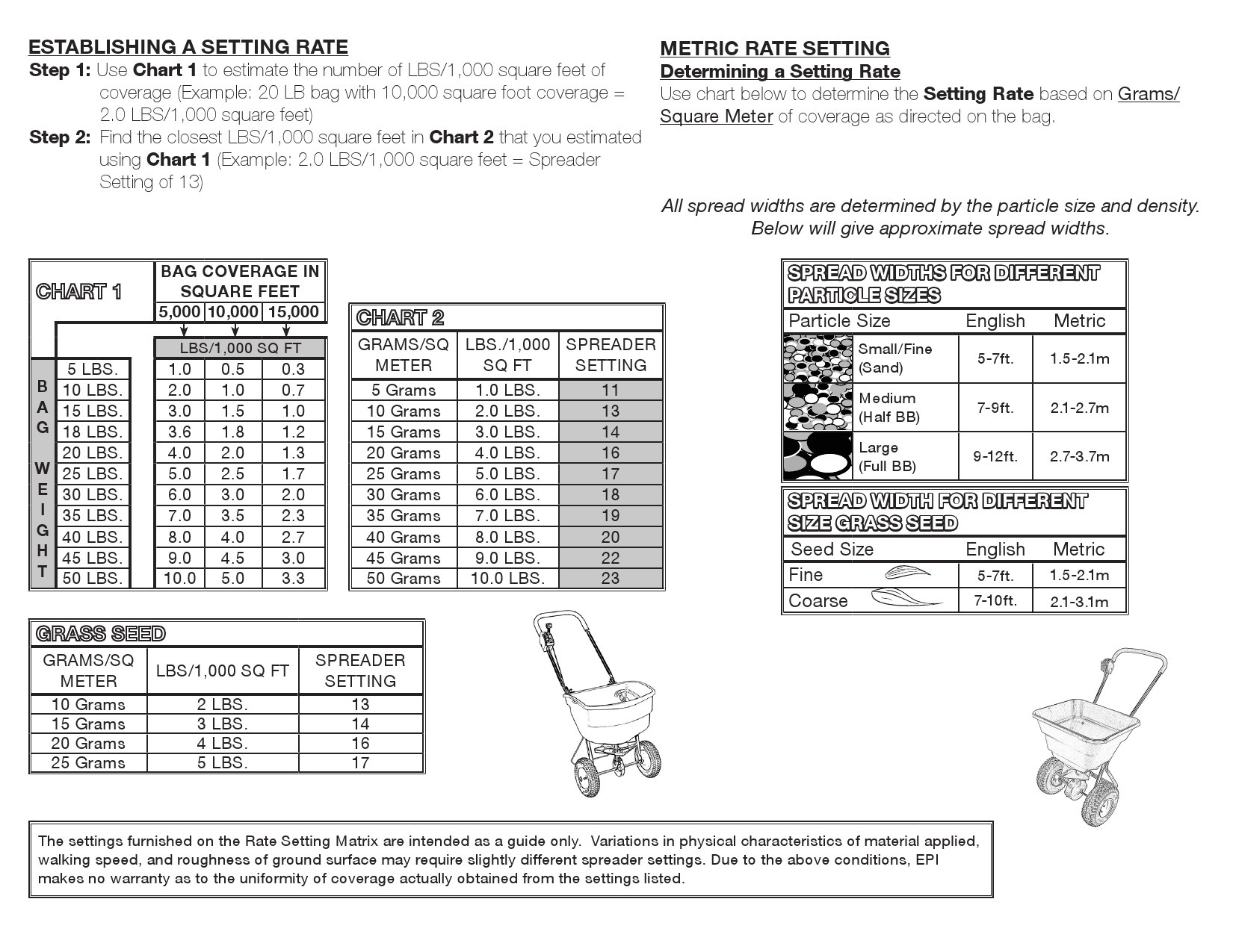 Scotts Spreader Settings Comparison Chart Do You Know How Many People Show Up at Scotts Broadcast