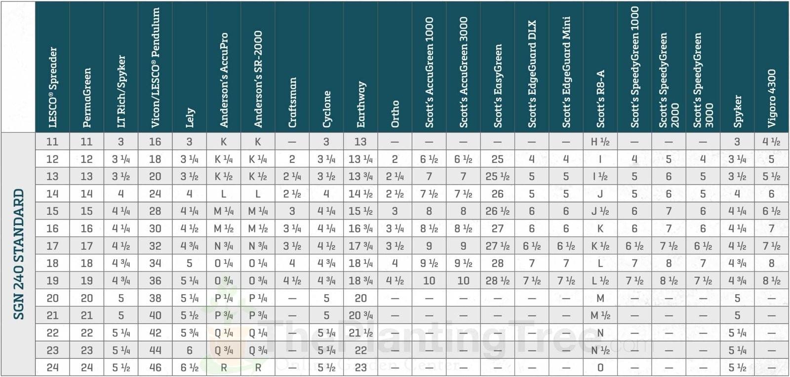 scotts edgeguard spreader settings chart