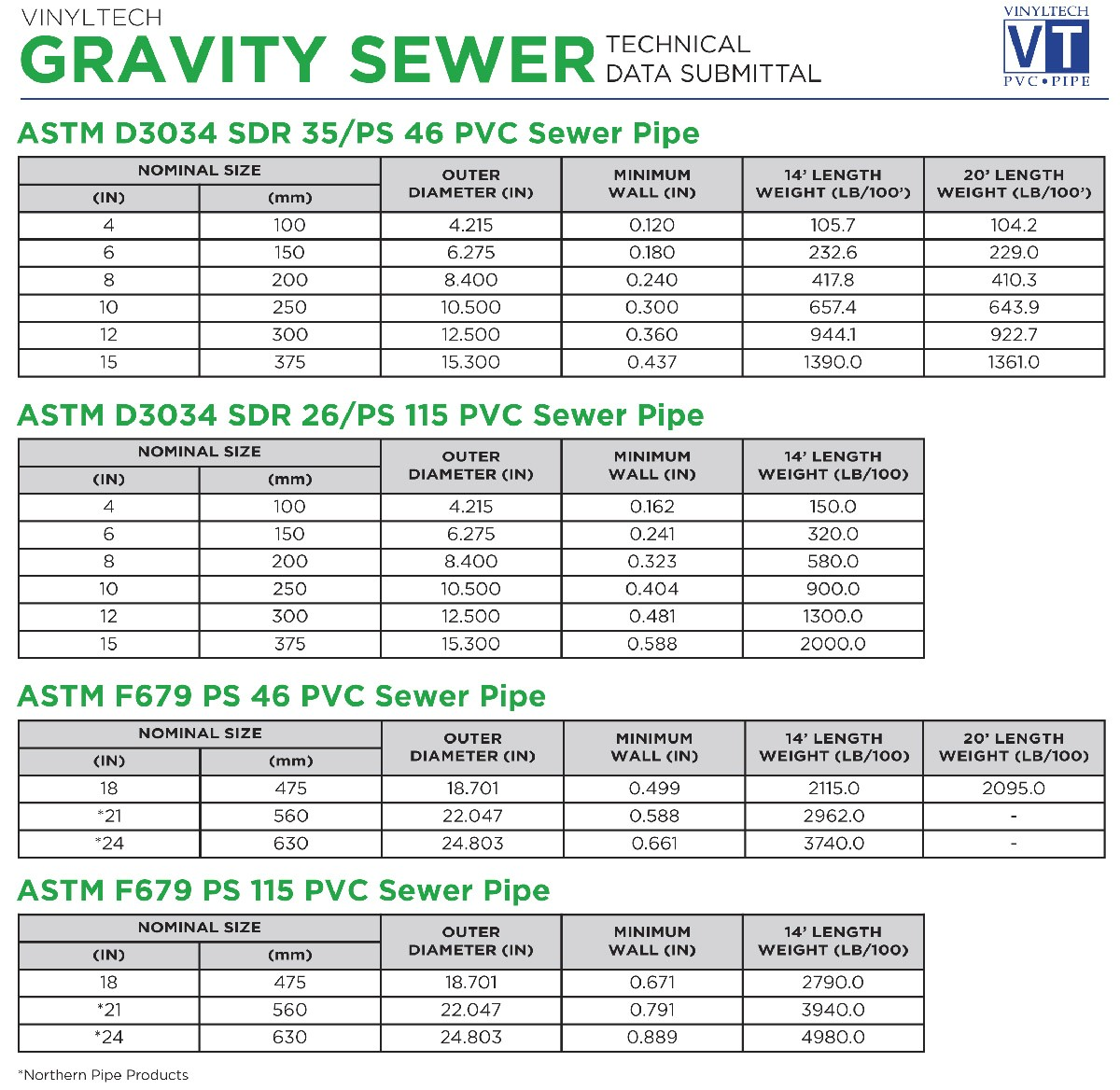 gravity sewer