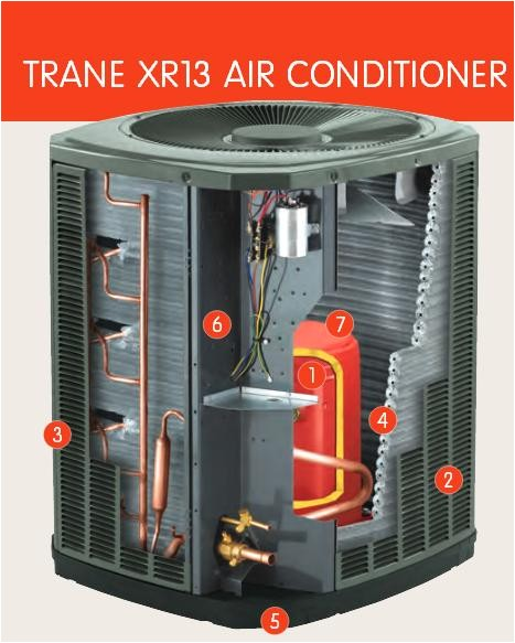 550187 trane xr 13 working fine but now outside fan not turning unit hums