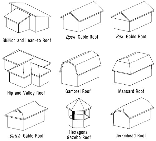 roof designs terms types and pictures