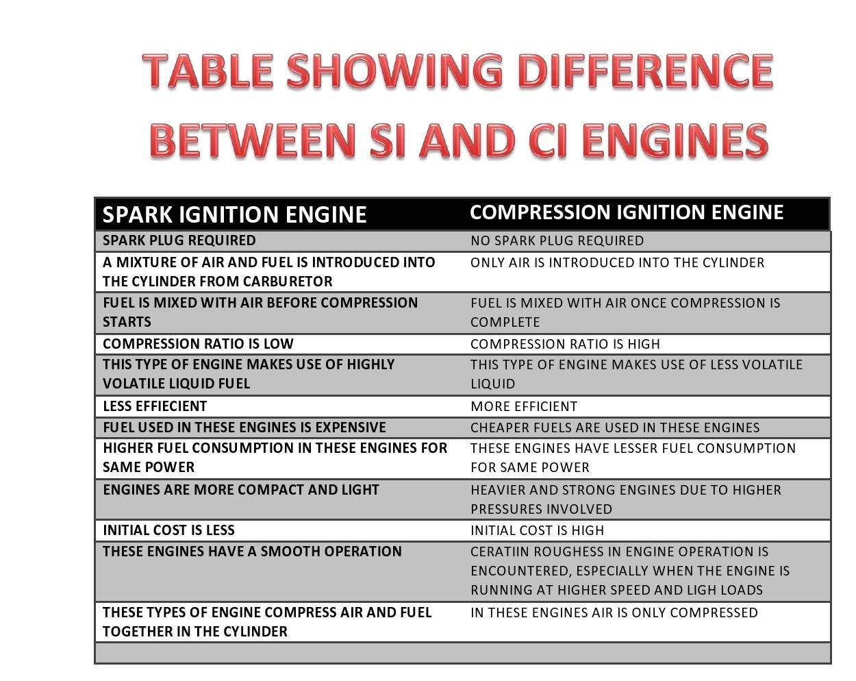 2 Cycle Oil Mix Ratio Chart Basics Of Marine Engineering Engine Classification