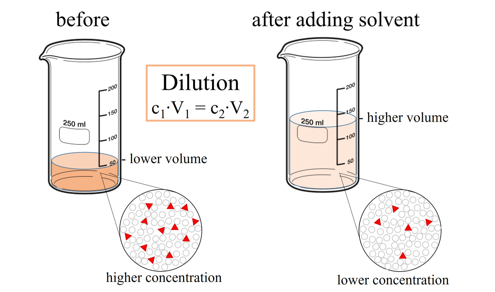 dilution png