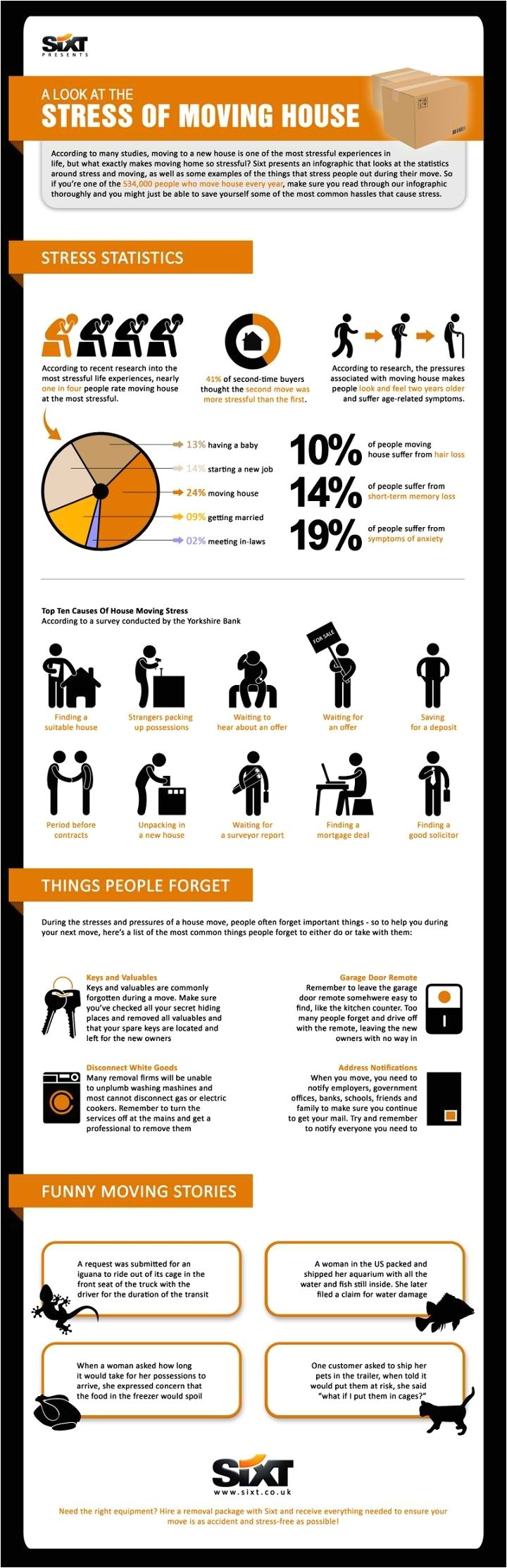 infographic a look at the stress of moving house cheap long distance movers