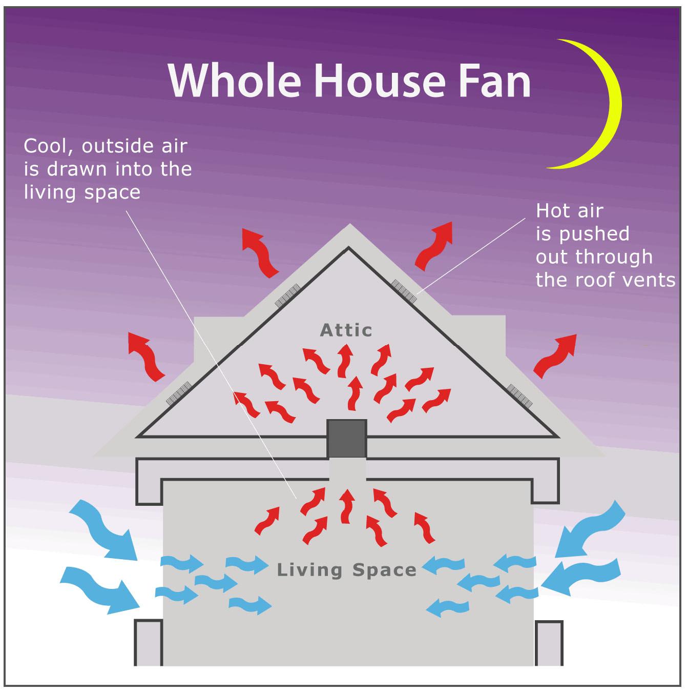 Sd Attic Fan Wiring Diagram on fan thermostat flow master, fan thermostat switch, junction box, fan thermostat, fan line voltage thermostat, exhaust fan,