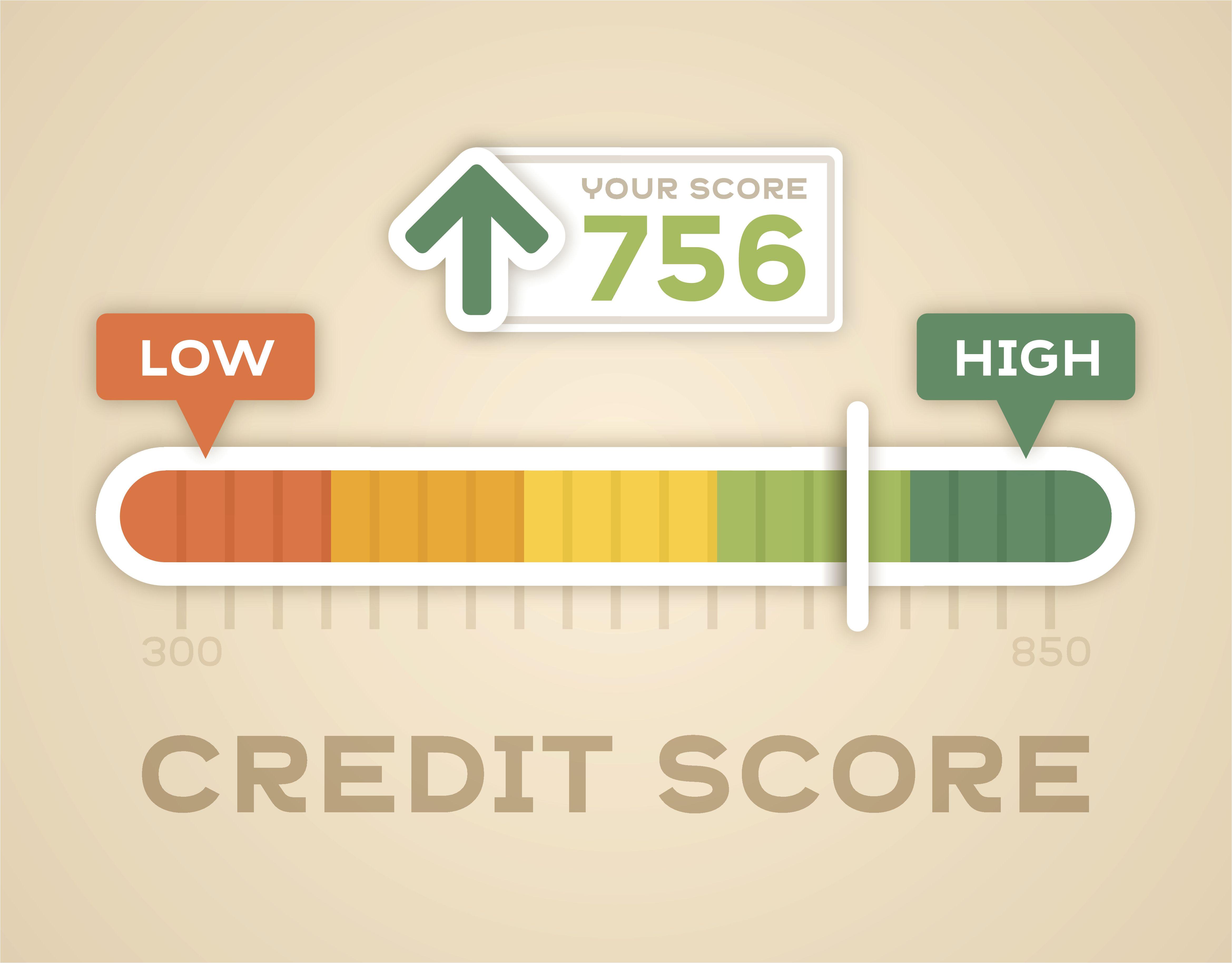 credit score meter 479975350 577467105f9b585875bd3803 jpg