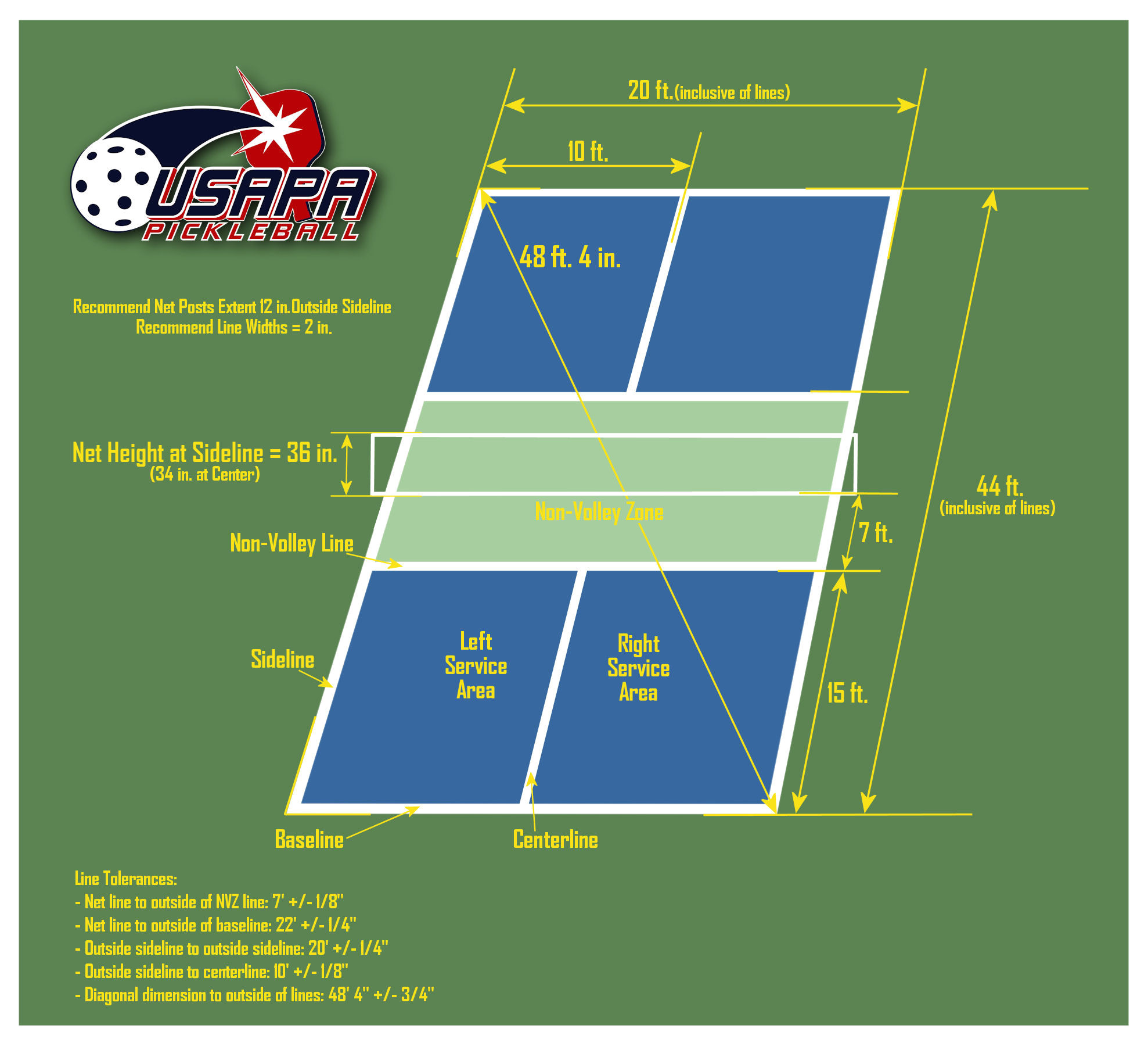 pickleball court dimensions court diagram usapa pickleball from centerline brackets coupon code