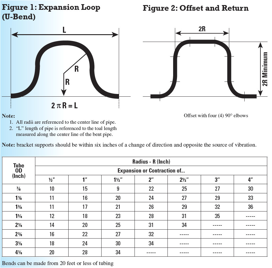 hvacr tech tip refrigerant piping expansion and contraction graphic of expansion loop bends