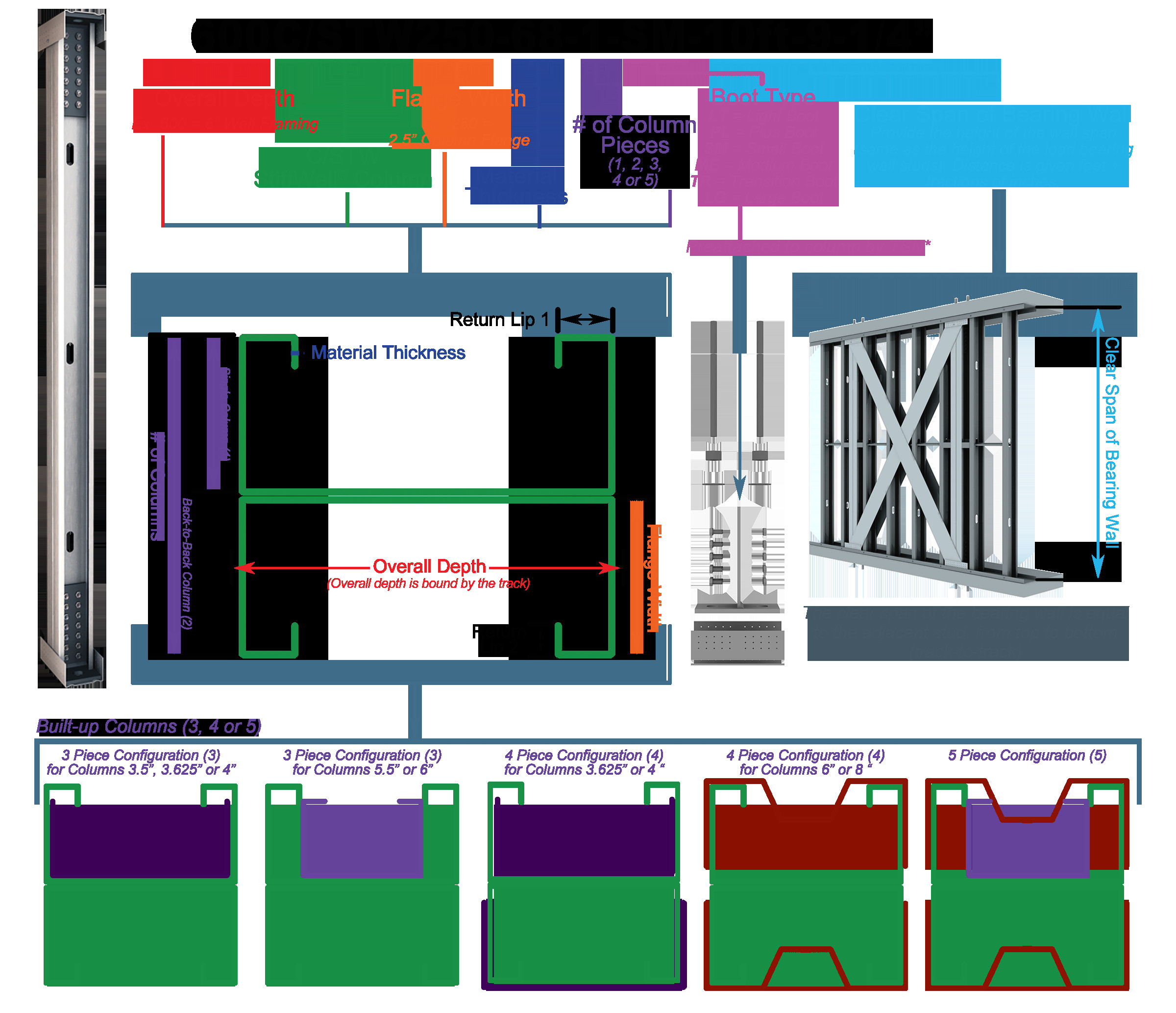 https www steelnetwork com content images stiffwall tsn stiffwall colors with bridging png