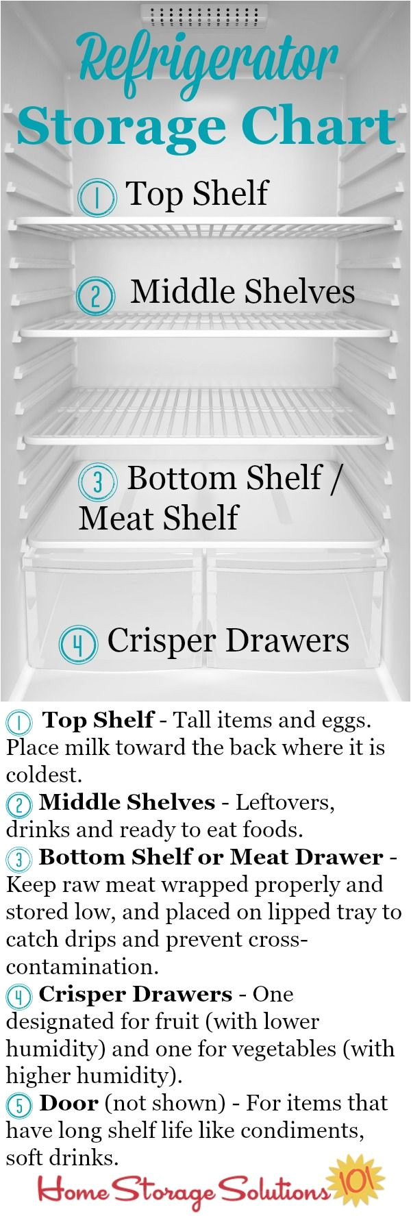refrigerator storage chart guidelines where to place your food in your fridge