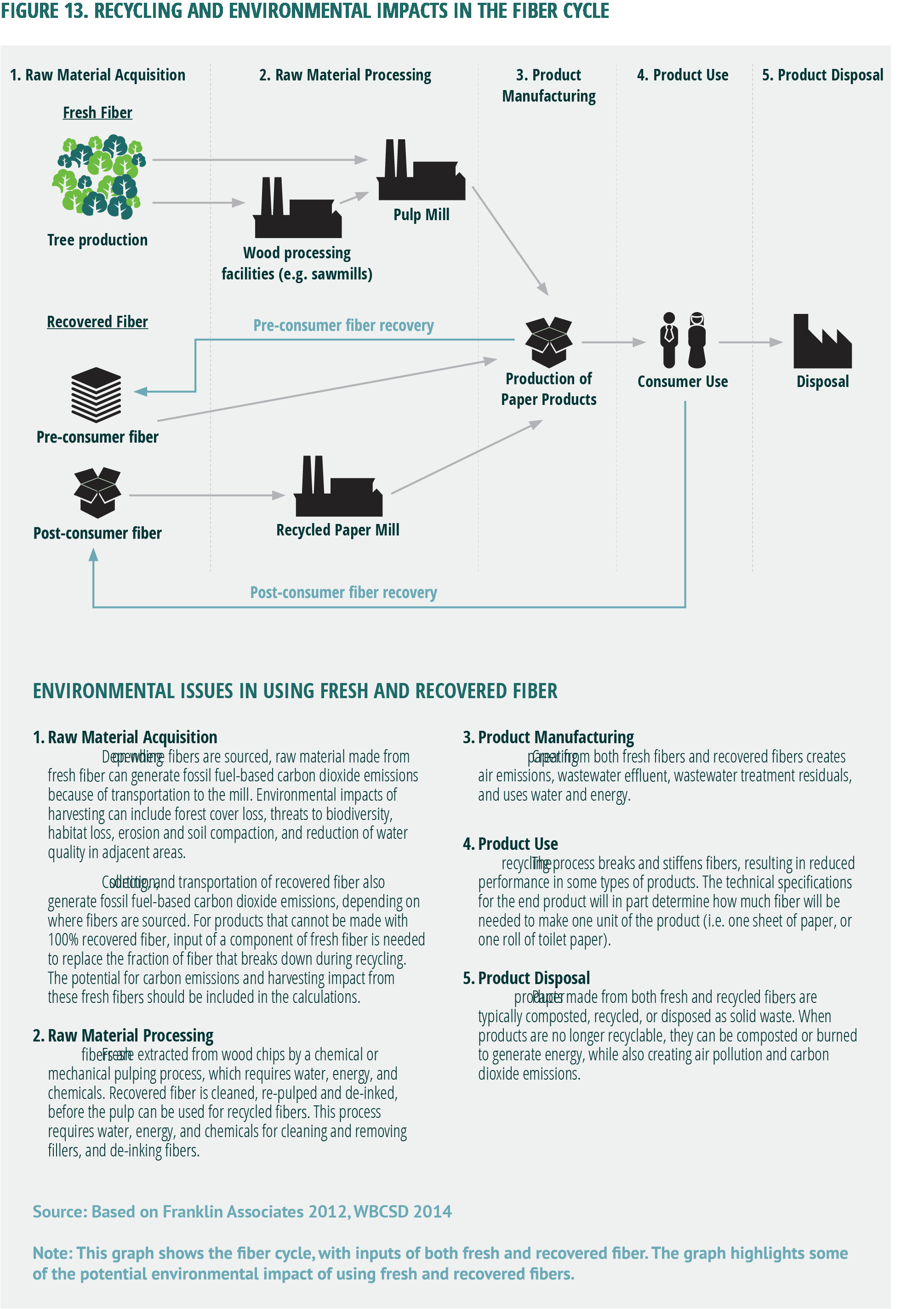 figure 13 recycling and environmental impacts in the fiber cycle