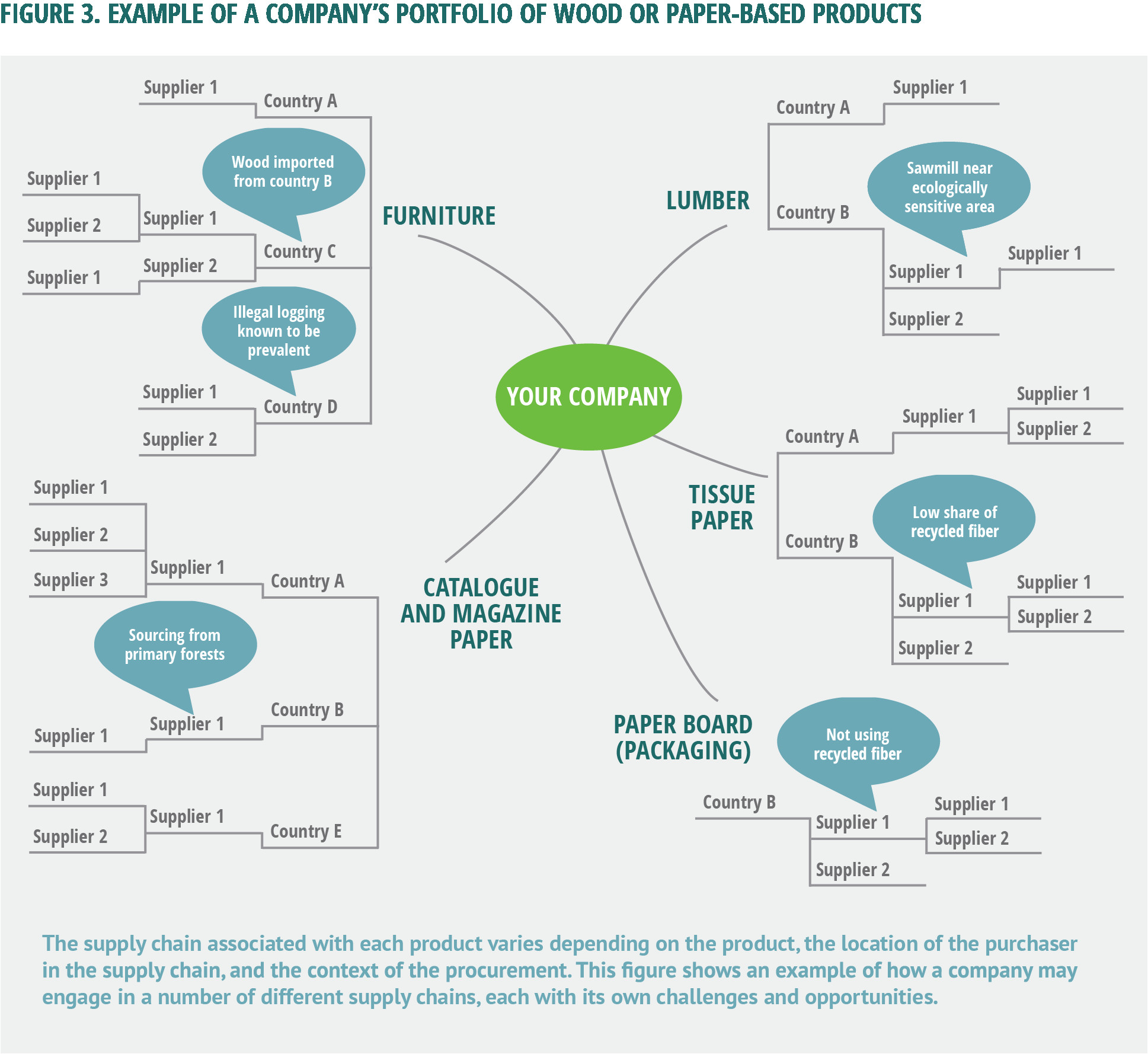 the inputs can be very different figure 3 example of a company s portfolio of wood or paper based products