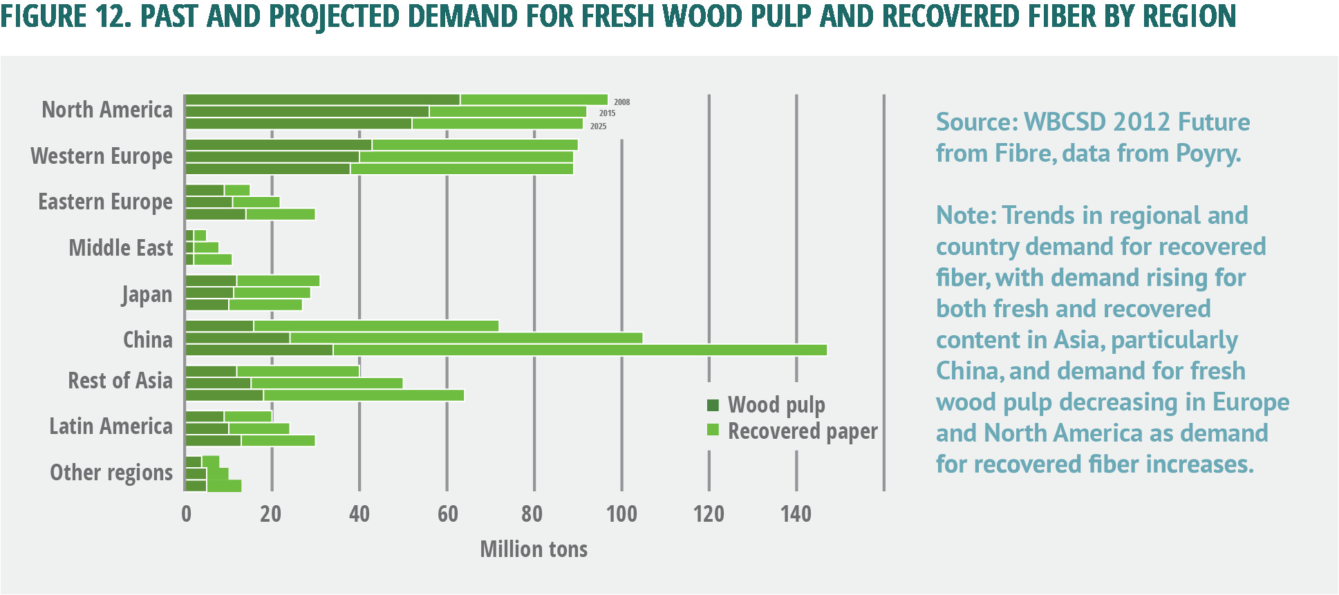 figure 12 past and projected demand for fresh wood pulp and recovered fiber by region