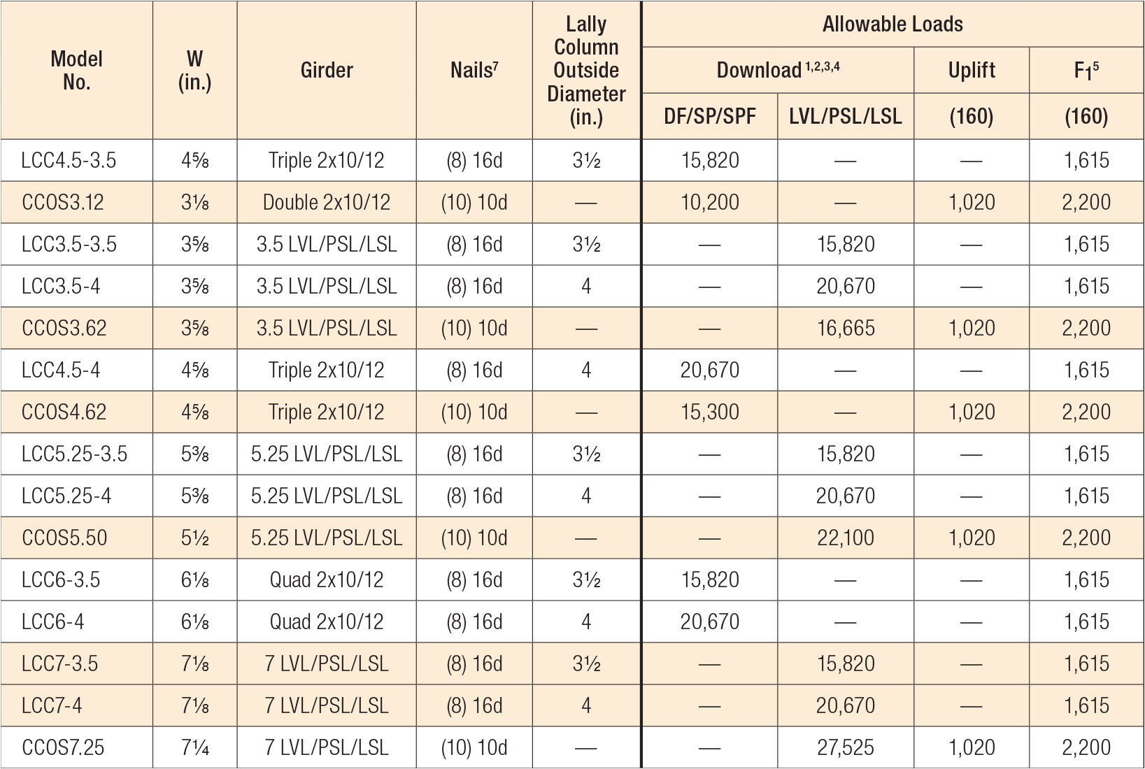 Lvl Beam Span Chart Adinaporter