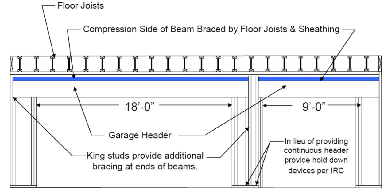 Lvl Beam Span Chart Load Bearing Wall Header Table Castrophotos