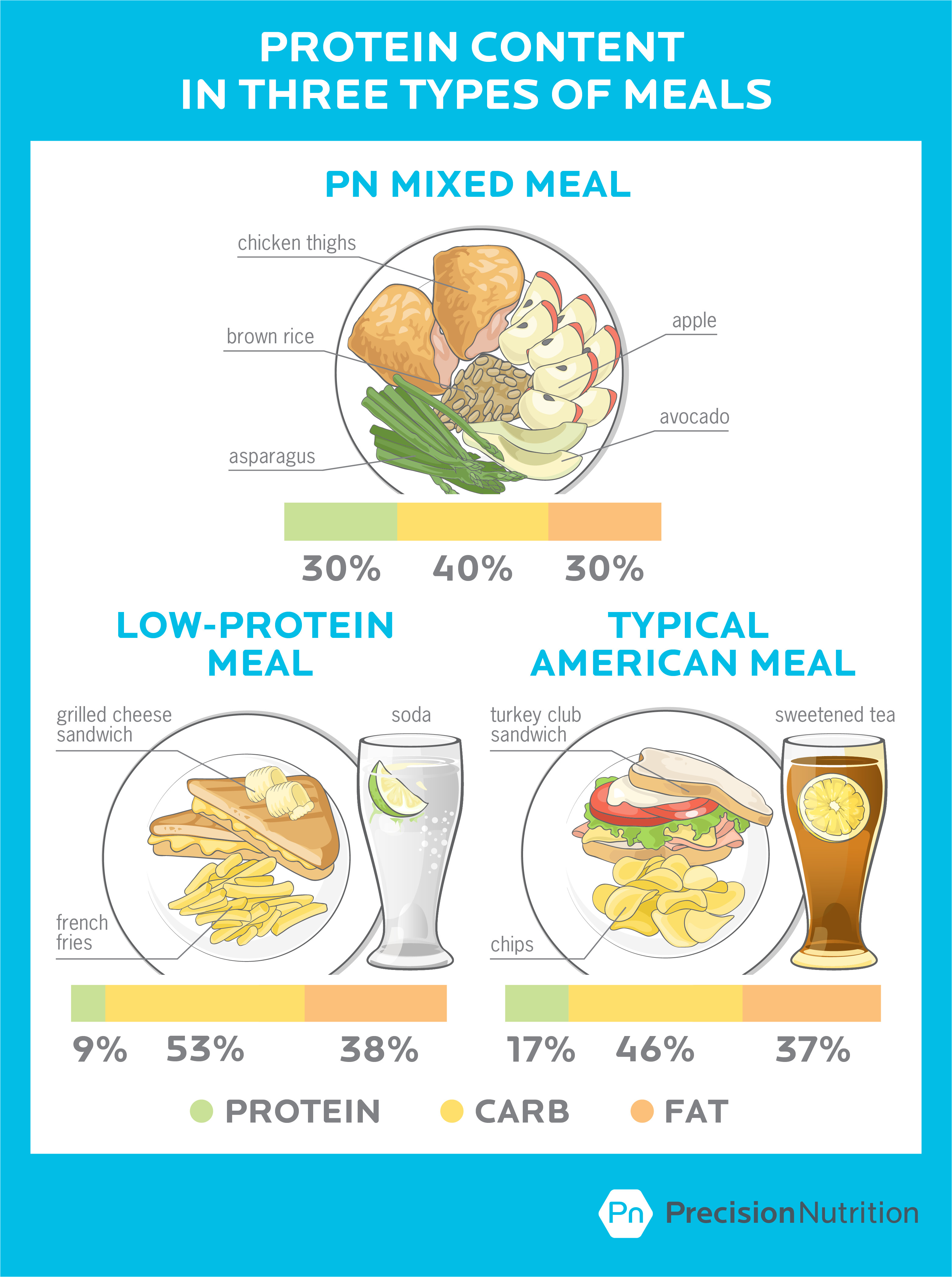 2016 08 pn low protein american meals 1 png