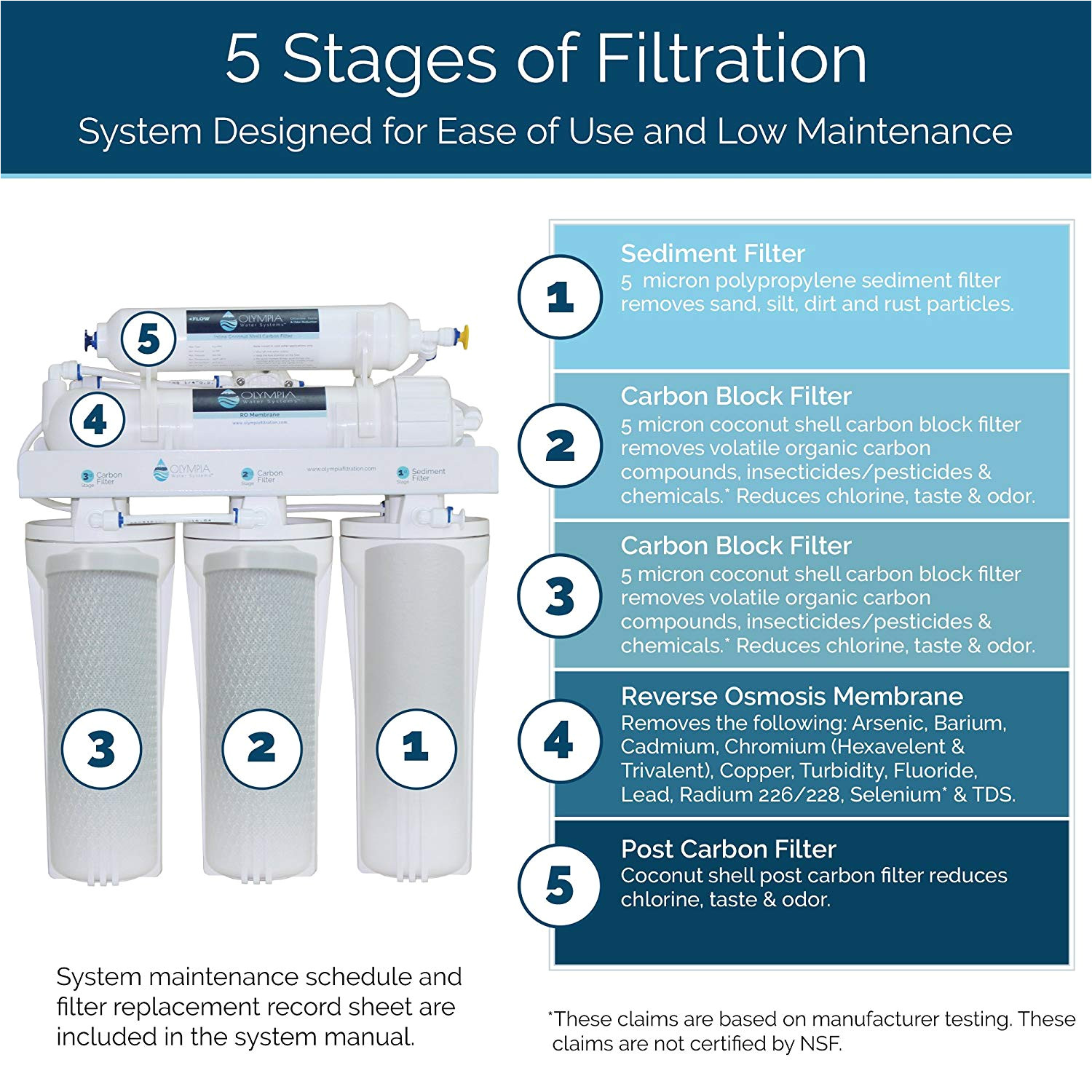 olympia water systems oros 50 5 stage reverse osmosis water filtration system with 50gpd membrane nsf certified amazon com