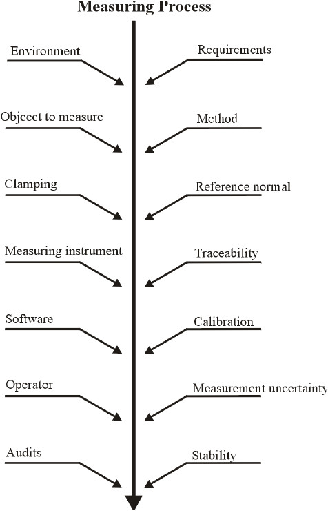 factors affecting a measuring process after 19