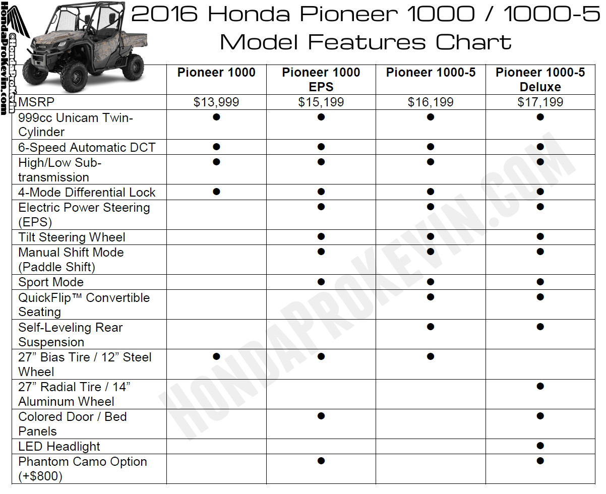 2016 pioneer 1000 1000 5 model explanation differences eps deluxe