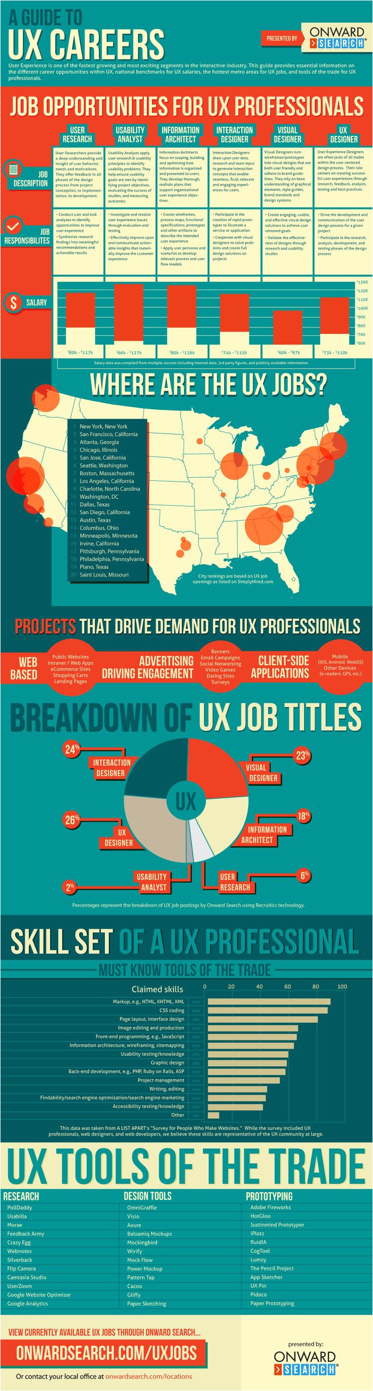 the ux careers guide shows user experience professionals salary top job markets job titles