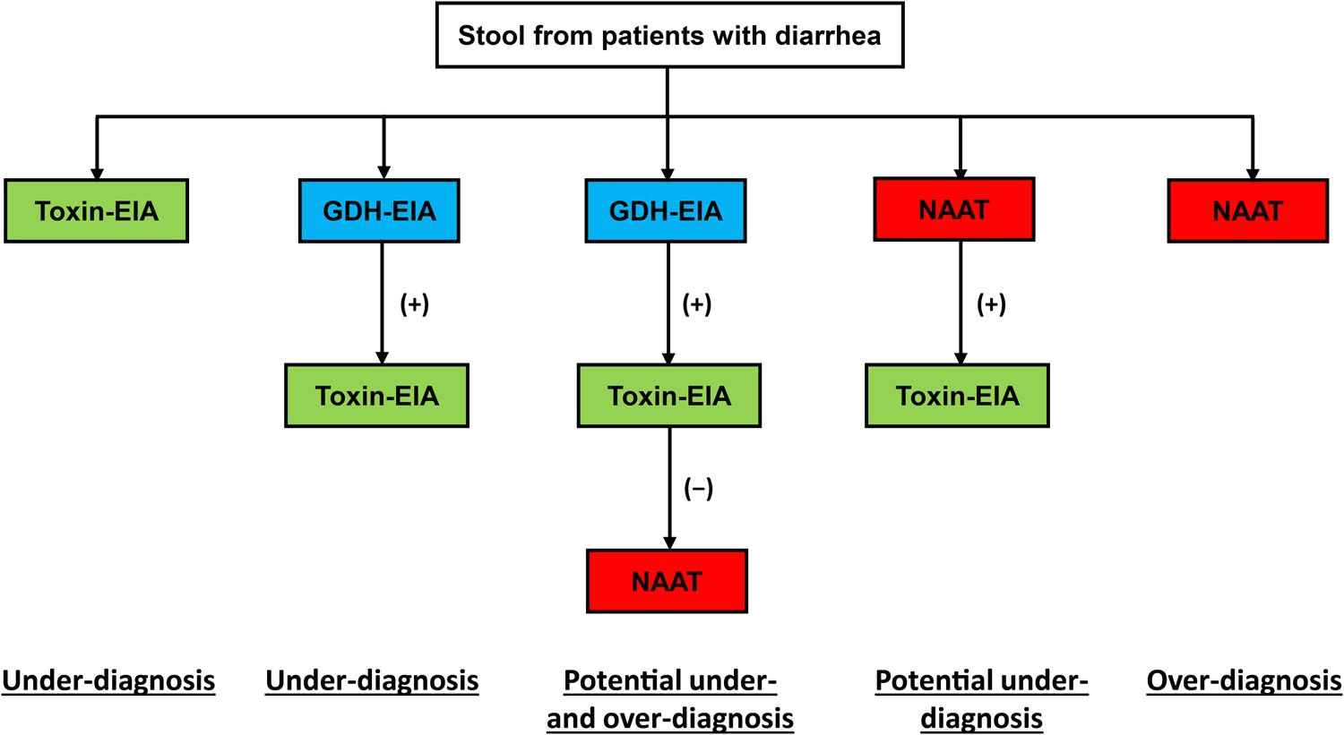 advances in the diagnosis and treatment of clostridium difficile infections emerging microbes infections