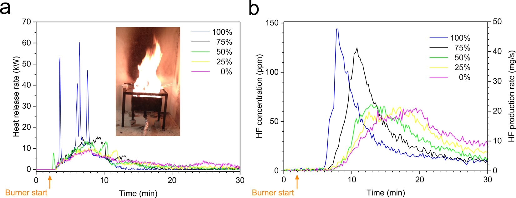 toxic fluoride gas emissions from lithium ion battery fires scientific reports