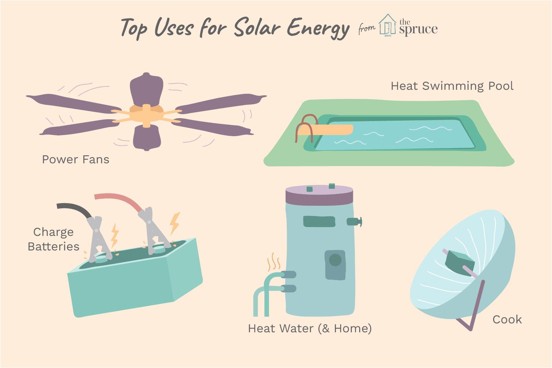 top solar energy uses 1152263 final 5bb62611cff47e0026fda43a png