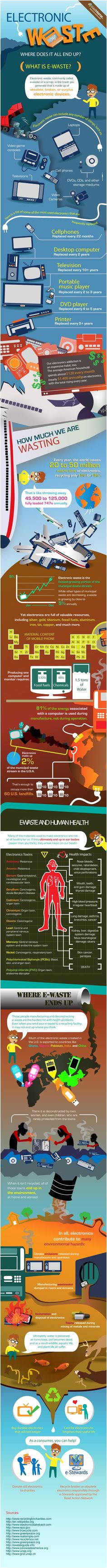 where do electronics go after they die infographic e waste recycling recycling facts