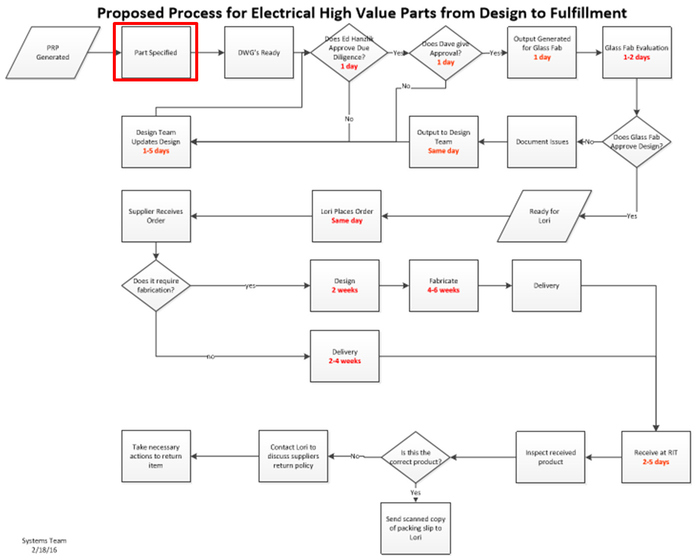 electrical process map wk 11 2 0 png