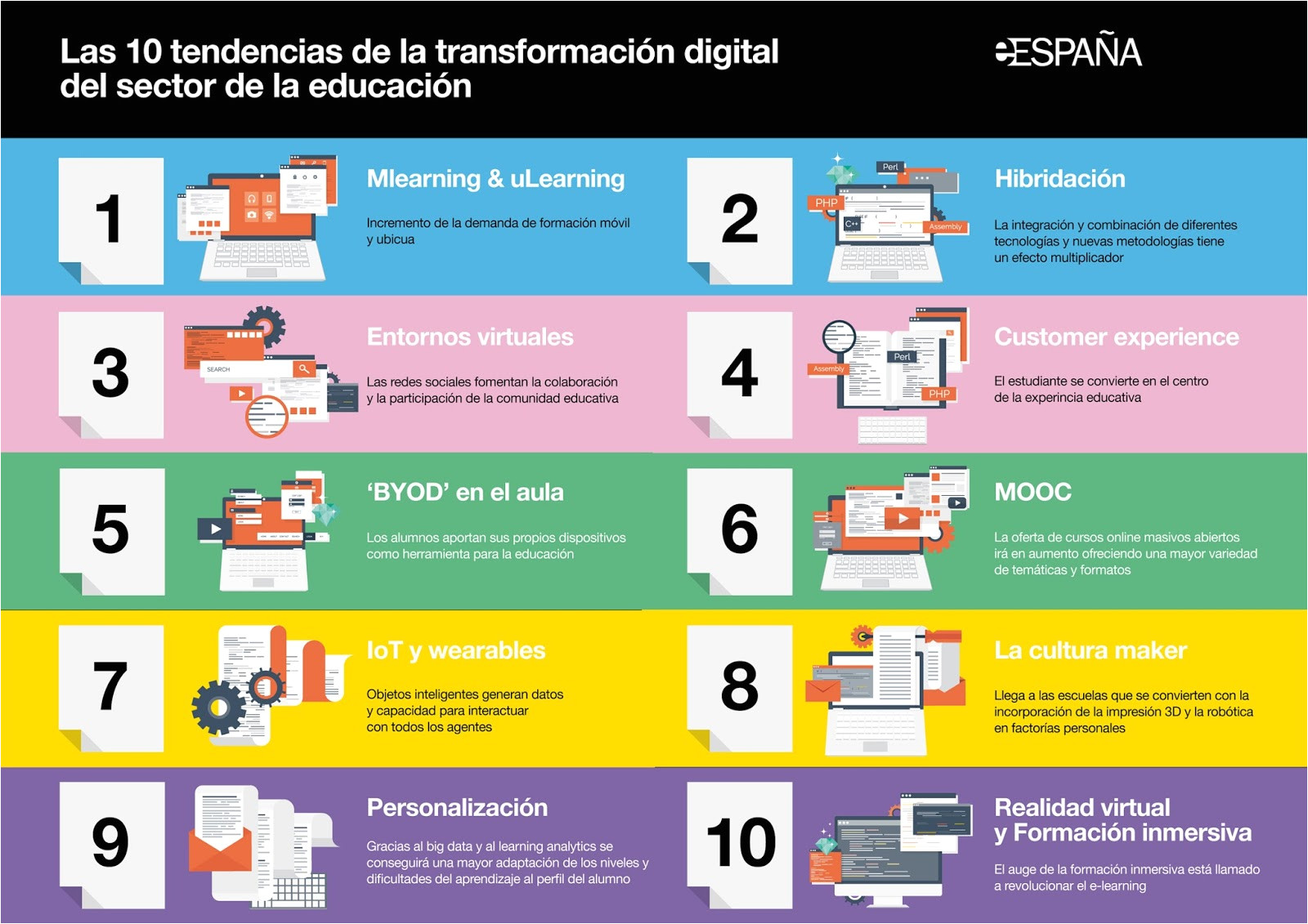 tendencias en la transformacia n digital de educacia n infografa a i fundacionorange