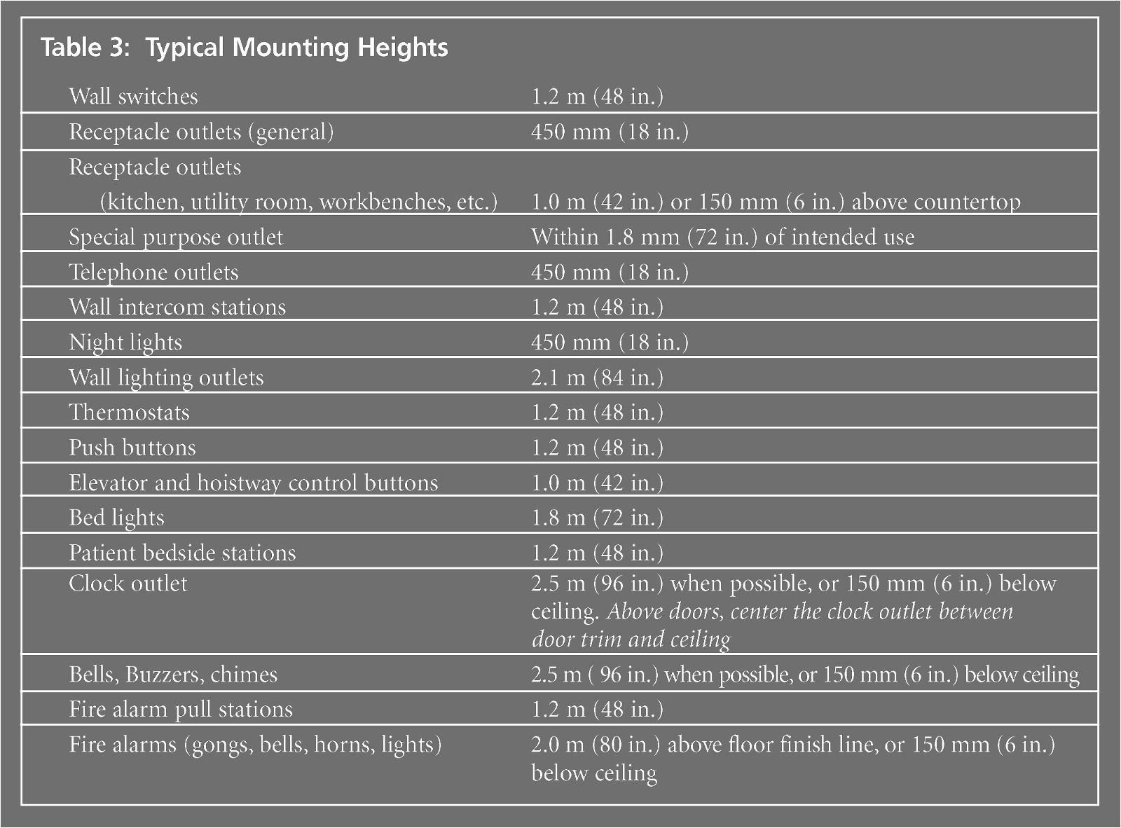 mounting height calculator beautiful related post