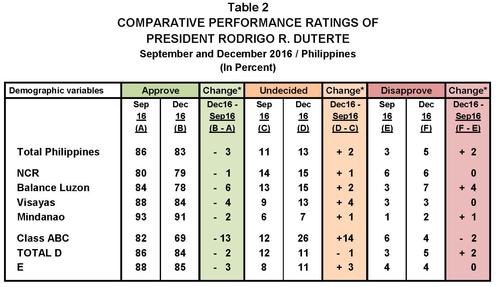 the predominant sentiment toward president duterte in the different geographic areas and socio economic groupings is one of trust 81 to 96 and 85 to 88