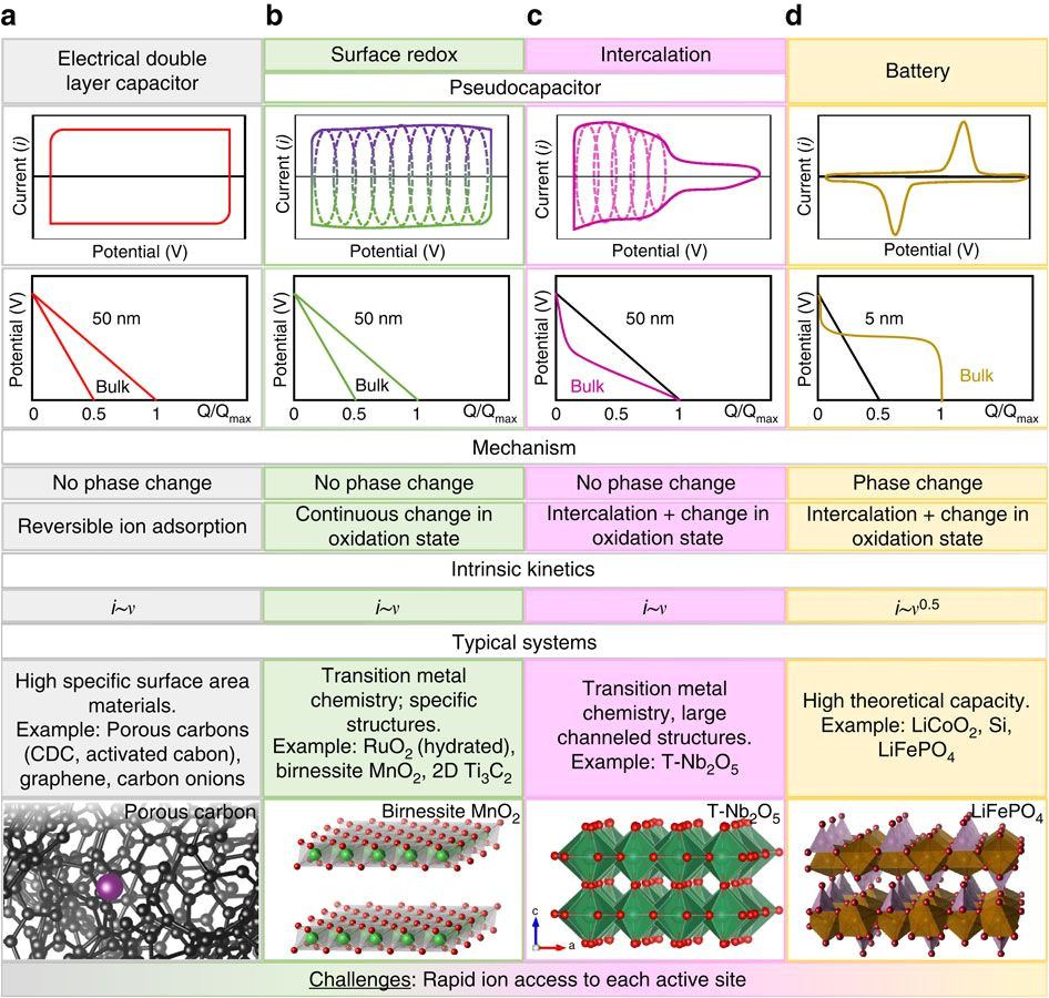 multidimensional materials and device architectures for future hybrid energy storage nature communications