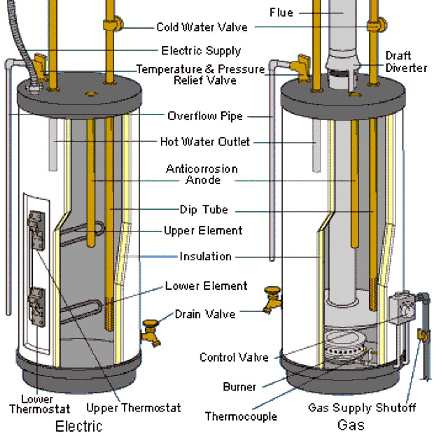 Heater Wiring Diagram Together With Electric Water Heater Wiring
