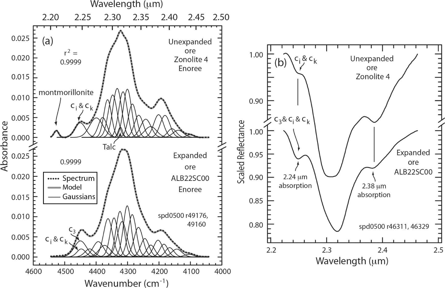 a continuum removed absorbance spectra of the nir combination region for unexpanded and