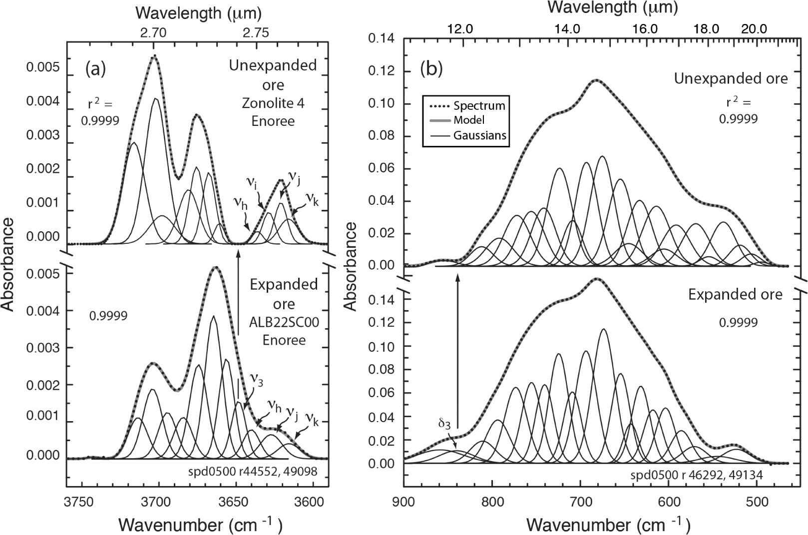 continuum removed absorbance spectra of the unexpanded zonolite 4 and expanded alb22sc00 ore samples from