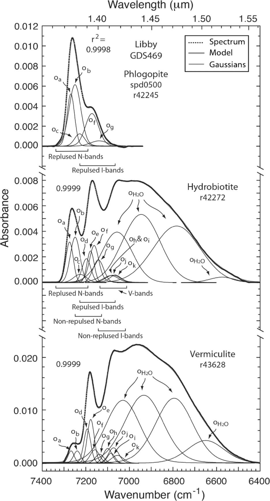 continuum removed absorbance spectra of handpicked ground phlogopite hydrobiotite and vermiculite flakes