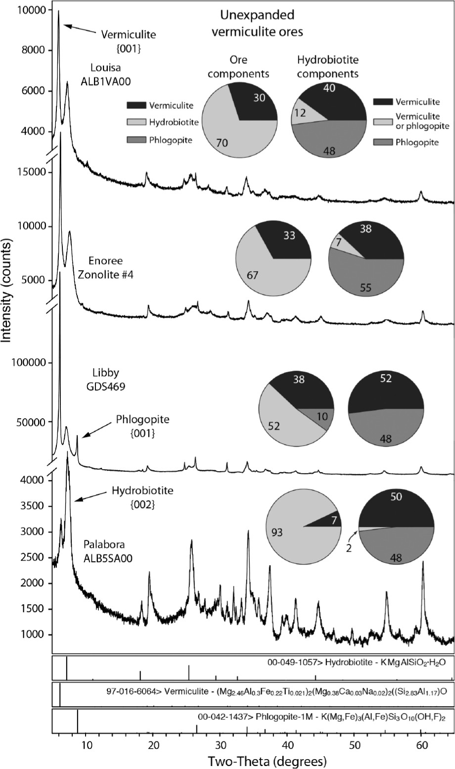 quantitative x ray diffraction analyses of selected unexpanded vermiculite ore samples relative intensity ratios
