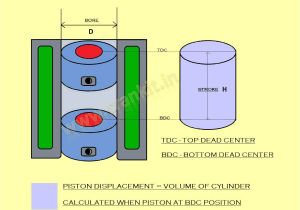 2 Cycle Oil Mix Ratio Chart Engine Capacity Cc What is Engine S Capacity Volume