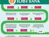 Carpet Financing No Credit Check Car Loans India From Idbi Bank Provide Flexible Transparent Quick
