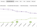 Difference Between Down Alternative and Down Blend Eazybi Reports and Charts for Jira atlassian Marketplace